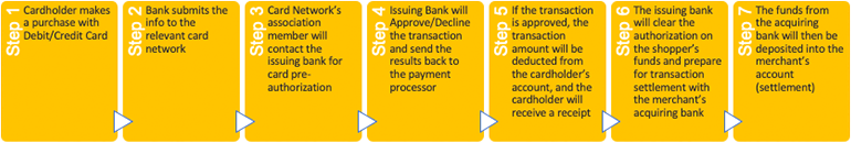 Flow Chart of the Process of Payment Processing